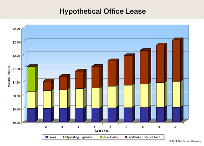 Hypothetical Office Lease