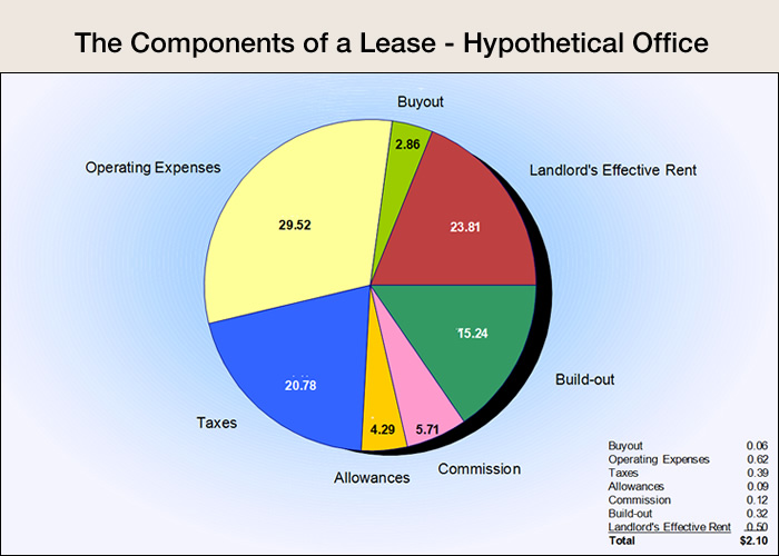 Lease Components