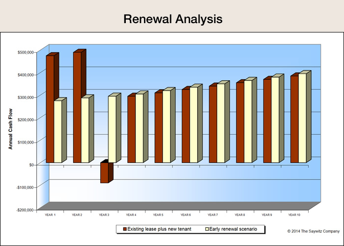 Renewal Analysis