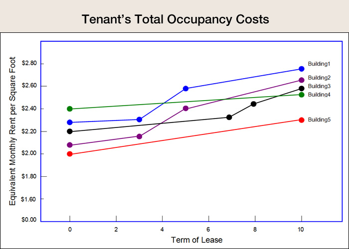 Tenant's Total Occupancy Costs